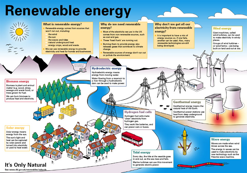 Renewable energy energy group consultants for What is solar power for kids